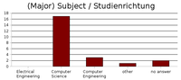 Results: Subject / Studienrichtung
