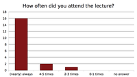 Results: Attendance