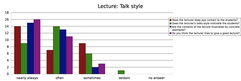 Results: Talk style