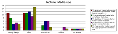 Results: Media use / Medieneinsatz