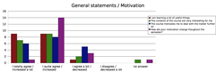 Results: General statements / Motivaton